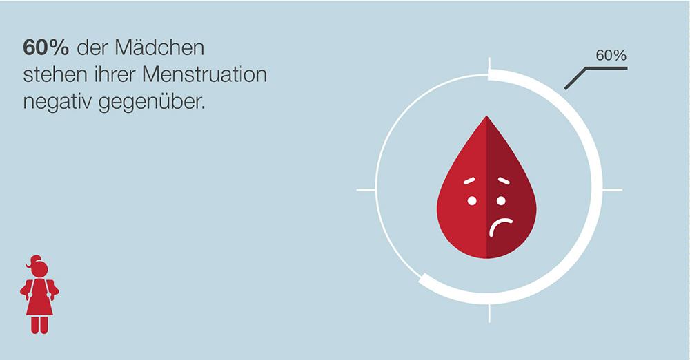 Mädchen haben eine negative Einstellung zu Menstruation