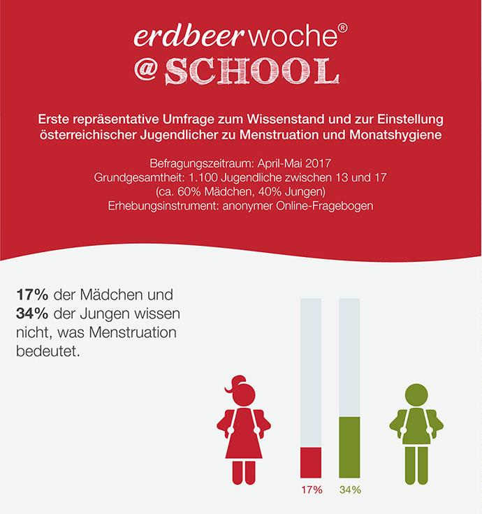 Umfrage zu Menstruation